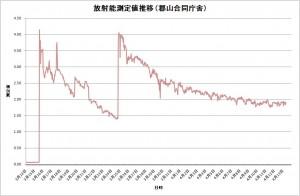 放射能測定値推移表(郡山合同庁舎)